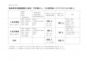 甲状腺がんシート表(福島県)